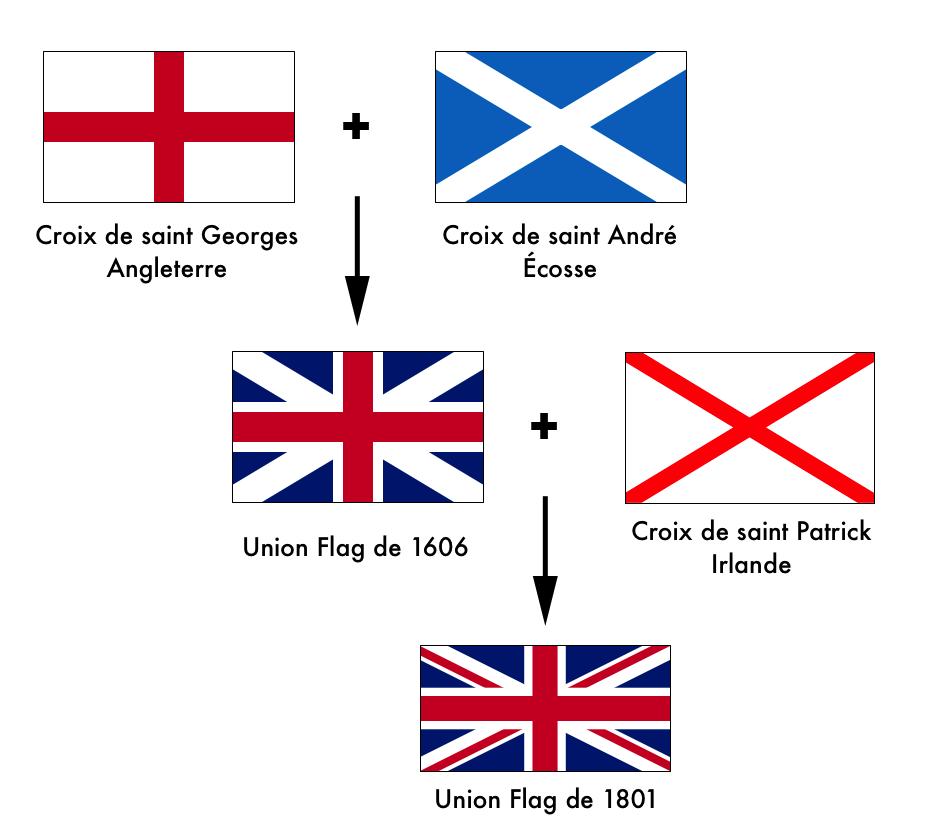 difference angleterre royaume uni grande bretagne