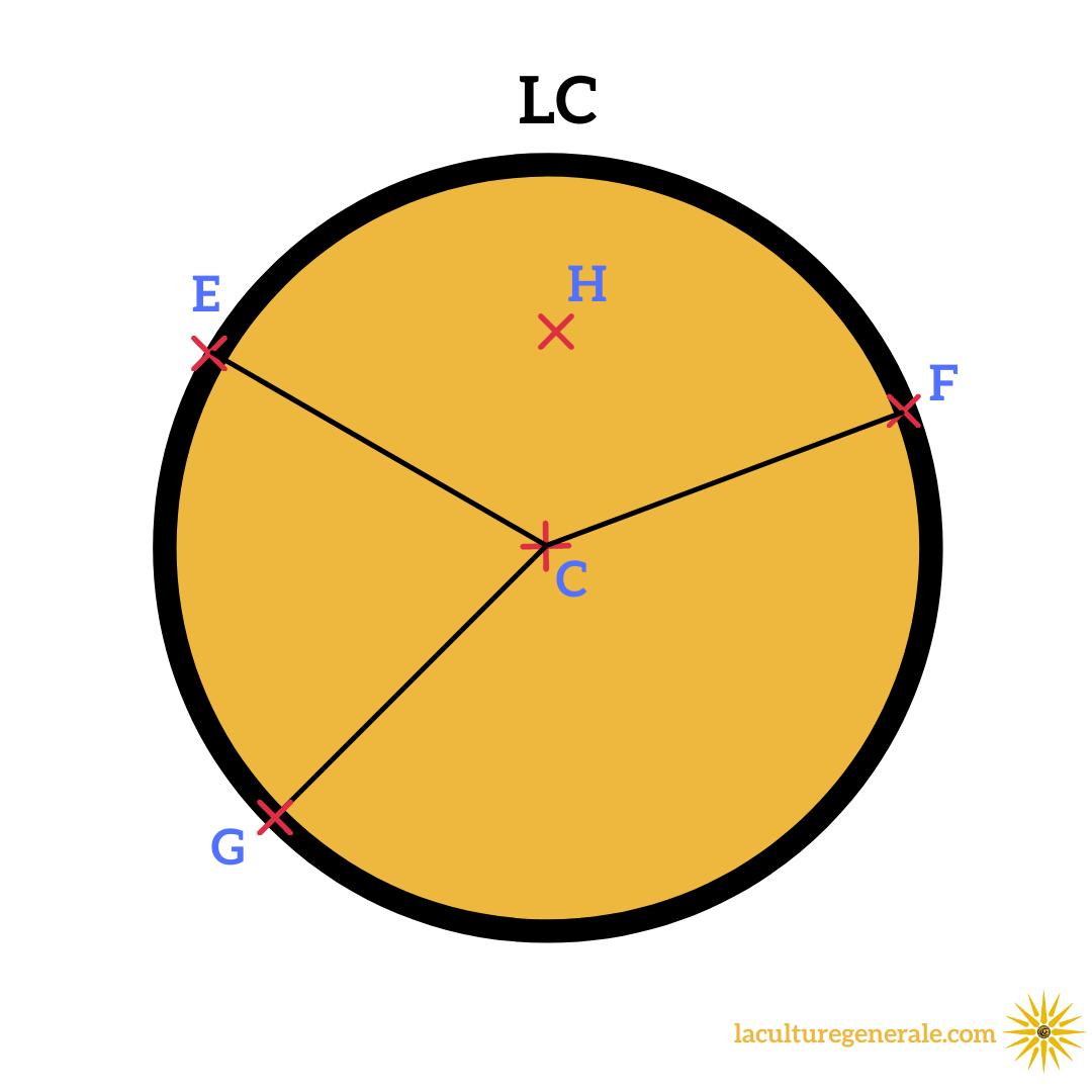 cercle disque différence mathématique